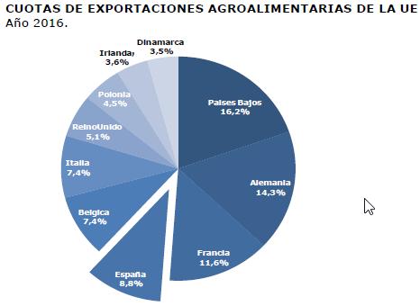 CUOTAS DE EXPORTACIONES AGROALIMENTARIAS UE (VisionAgro)