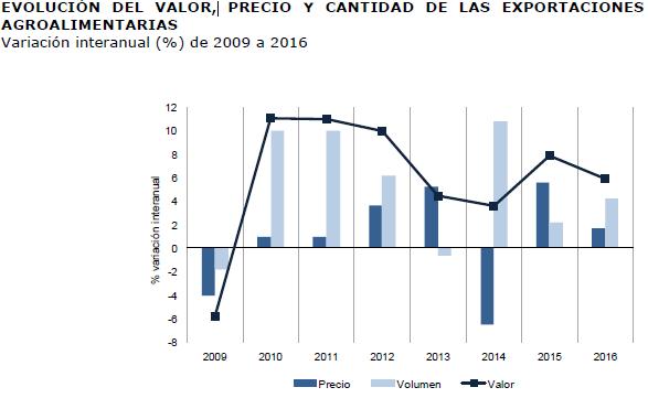 evolución precio export agroalimentarias