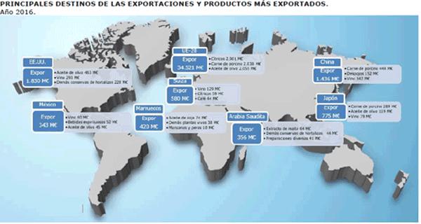 destinos exportación (VisionAgro)